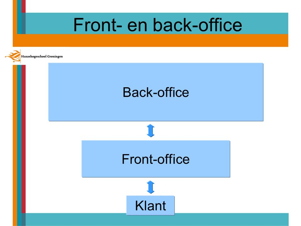 Front- en back-office Back-office Front-office Klant