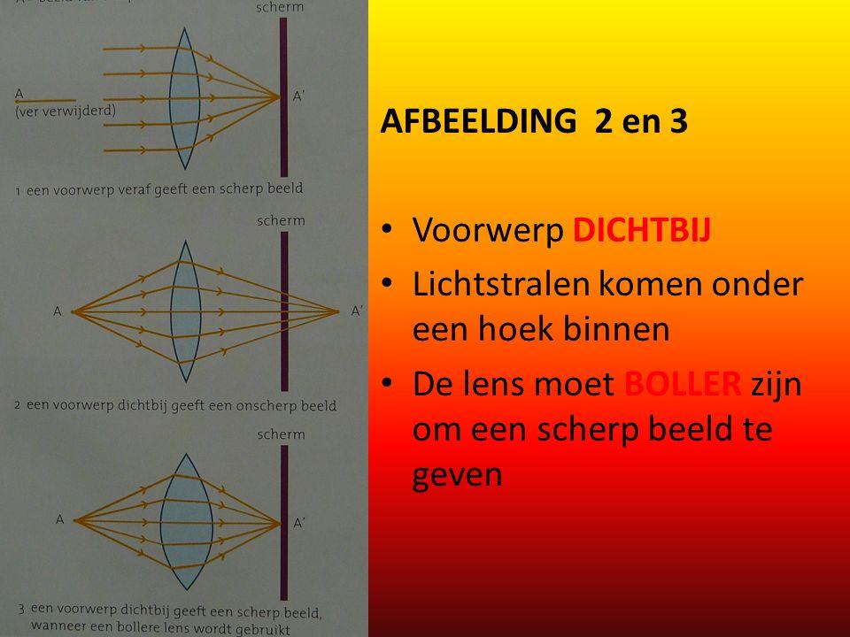 AFBEELDING 2 en 3 Voorwerp DICHTBIJ. Lichtstralen komen onder een hoek binnen.