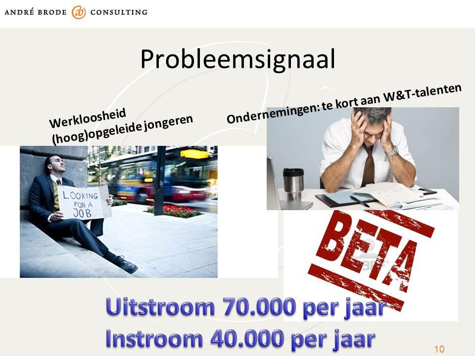 Probleemsignaal Uitstroom 70.000 per jaar Instroom 40.000 per jaar