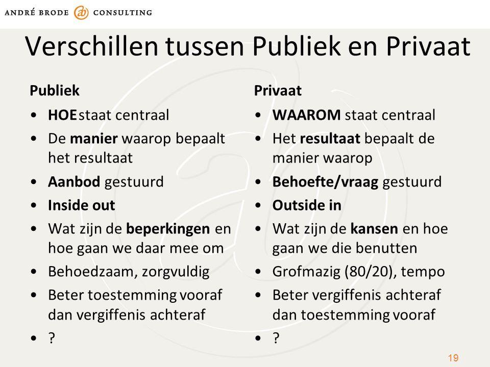 Verschillen tussen Publiek en Privaat