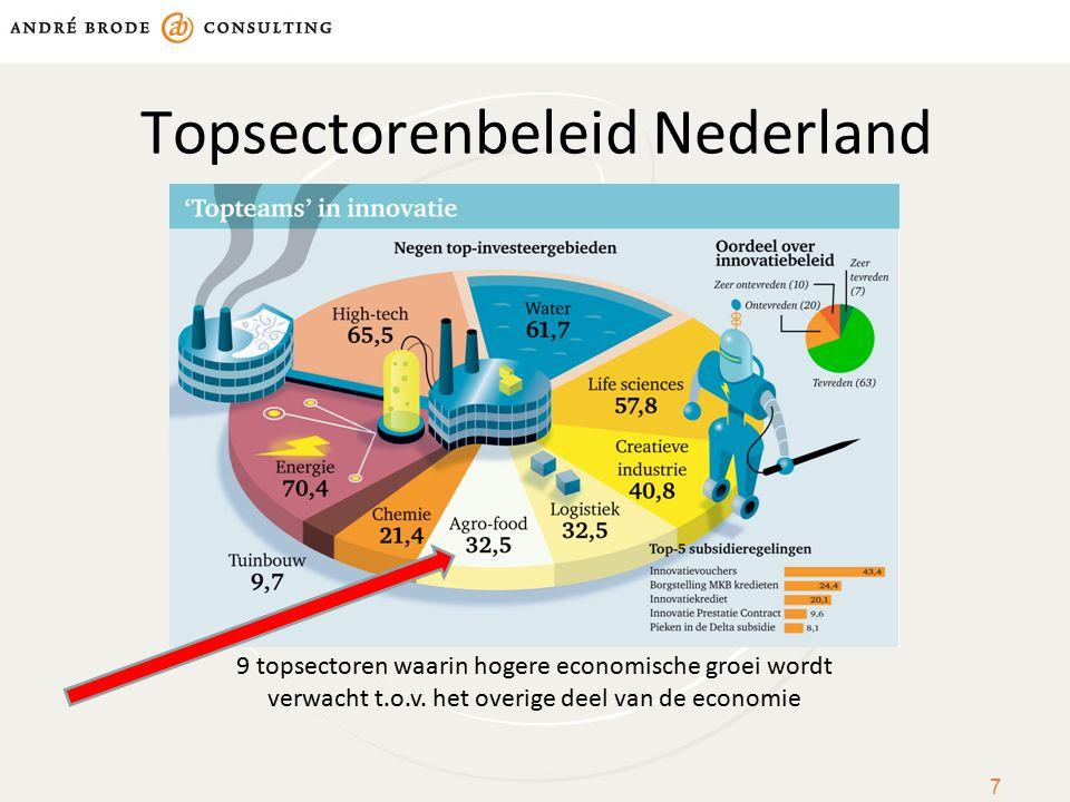 Topsectorenbeleid Nederland