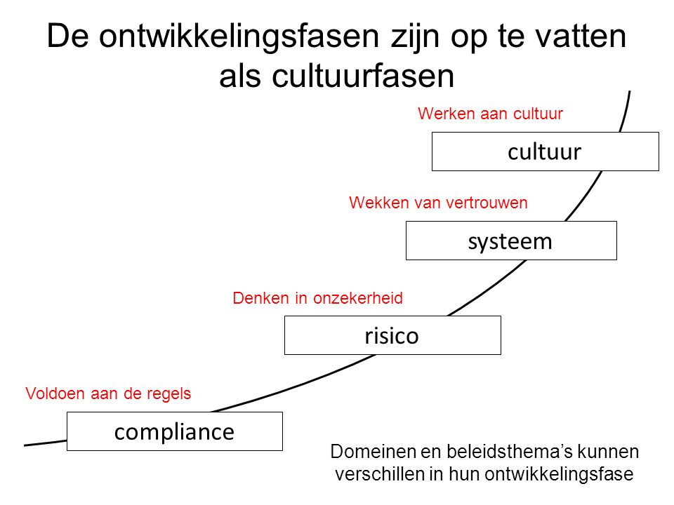 De ontwikkelingsfasen zijn op te vatten als cultuurfasen