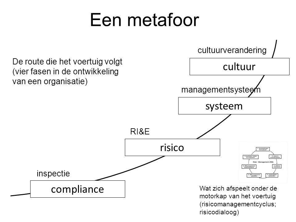 Een metafoor cultuur systeem risico compliance cultuurverandering
