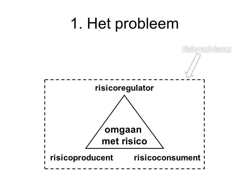 1. Het probleem omgaan met risico risicoadviseur risicoregulator
