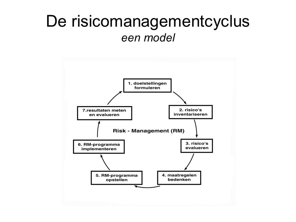 De risicomanagementcyclus een model