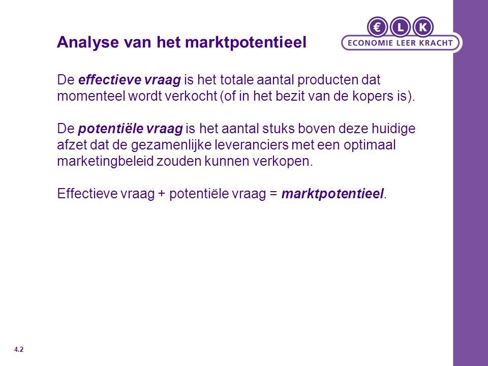 Analyse van het marktpotentieel