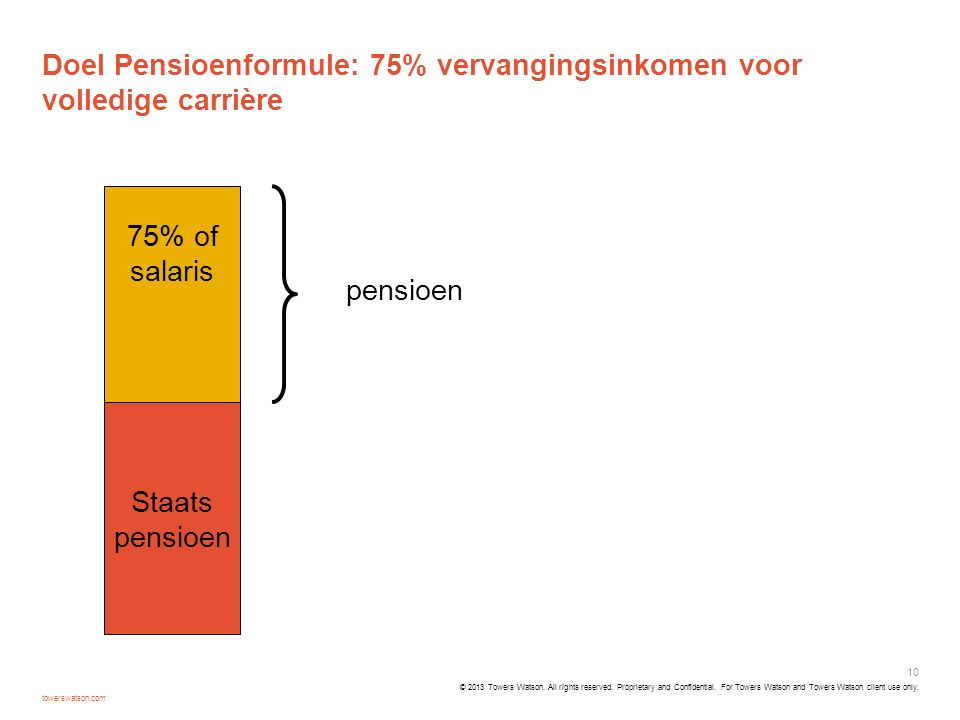 Doel Pensioenformule: 75% vervangingsinkomen voor volledige carrière