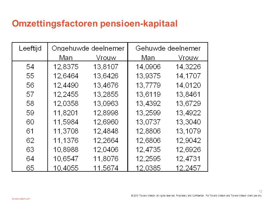 Omzettingsfactoren pensioen-kapitaal