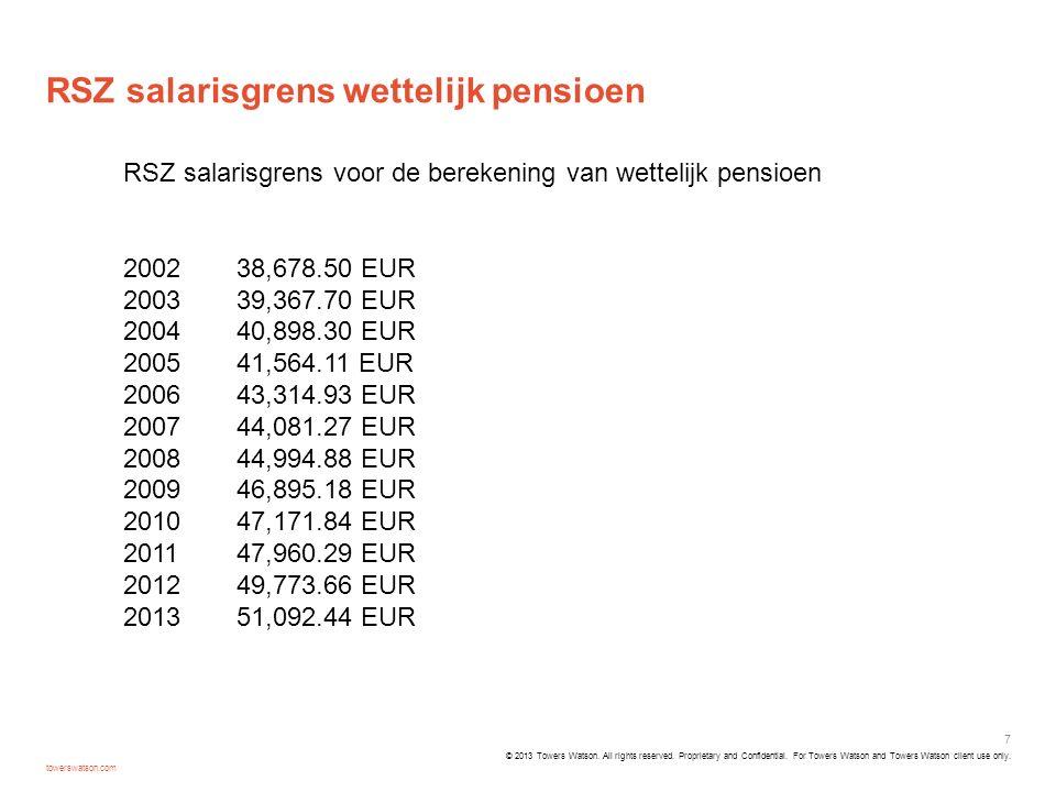 RSZ salarisgrens wettelijk pensioen