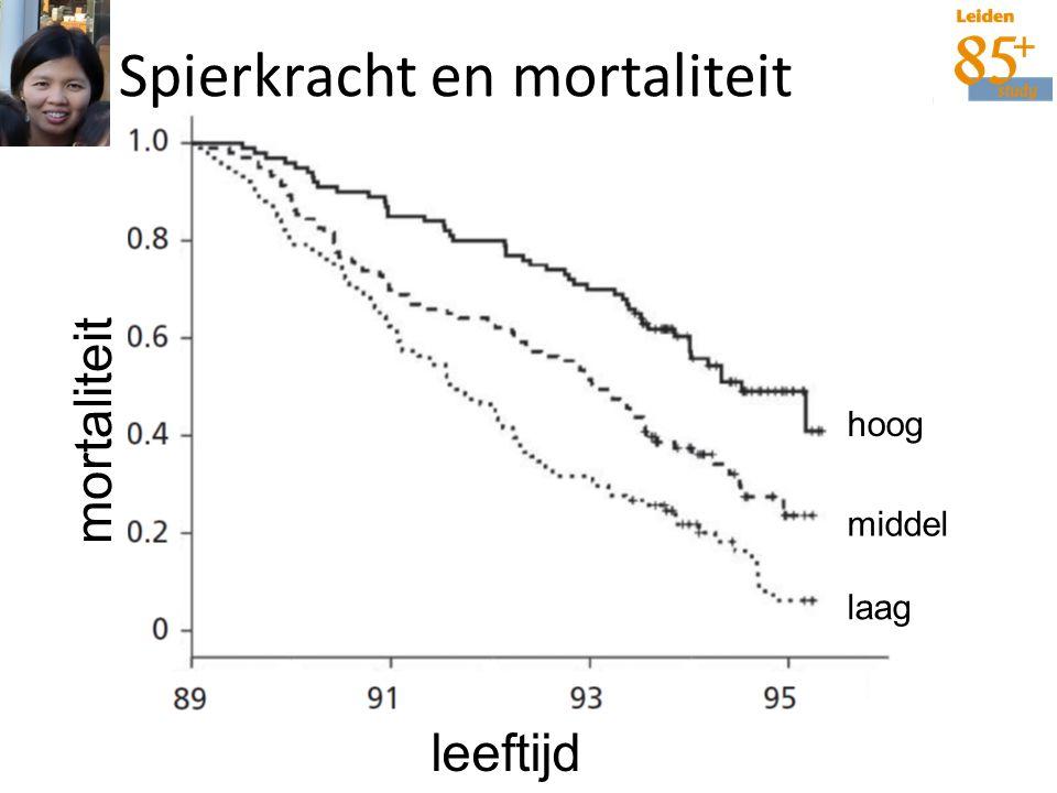 Spierkracht en mortaliteit