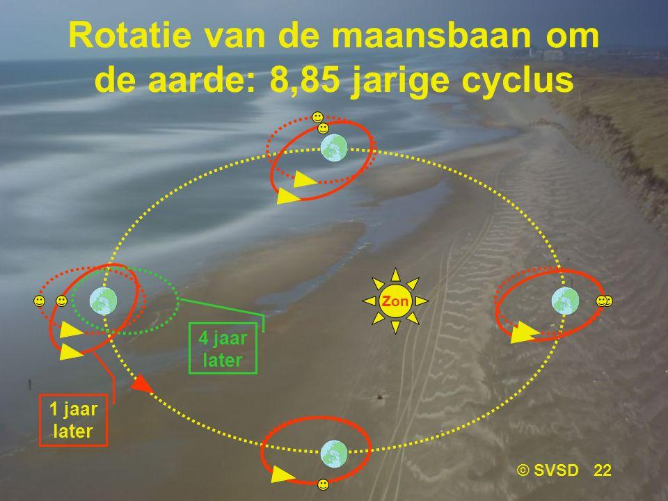 Rotatie van de maansbaan om de aarde: 8,85 jarige cyclus