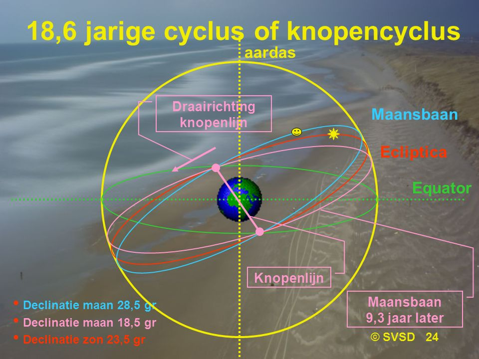 18,6 jarige cyclus of knopencyclus