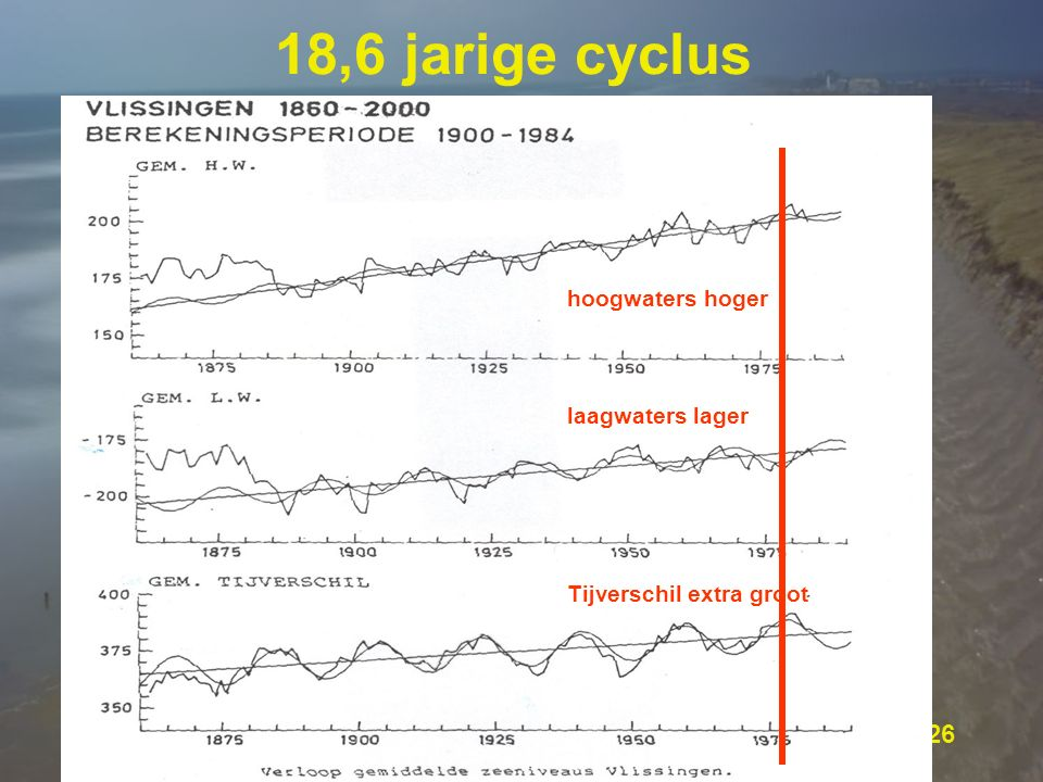 18,6 jarige cyclus hoogwaters hoger laagwaters lager