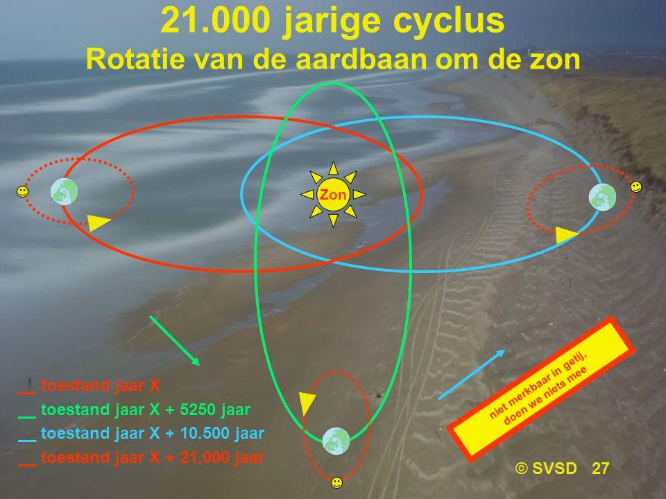 21.000 jarige cyclus Rotatie van de aardbaan om de zon