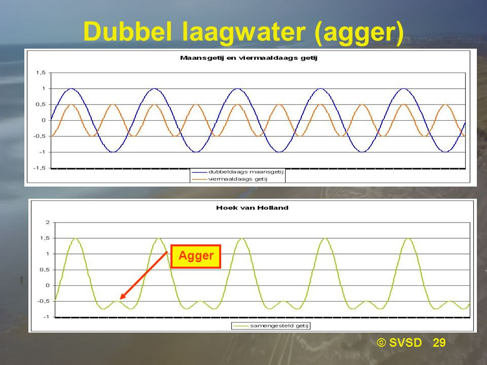 Dubbel laagwater (agger)