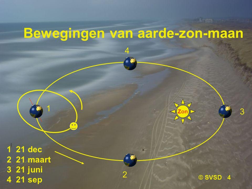 Bewegingen van aarde-zon-maan
