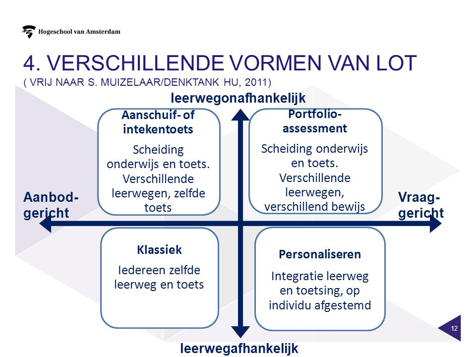 Aanschuif- of intekentoets Portfolio-assessment