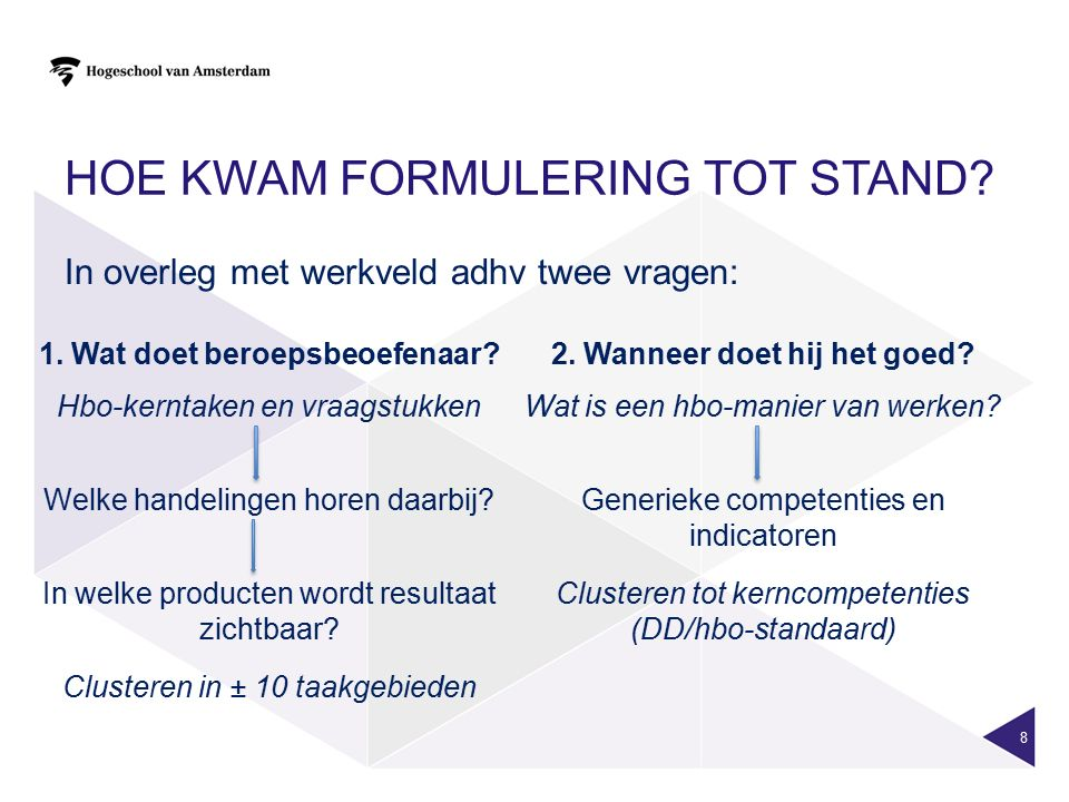 Hoe kwam formulering tot stand