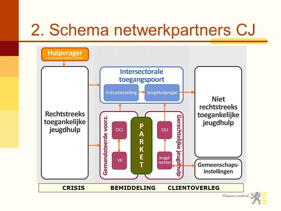 2. Schema netwerkpartners CJ