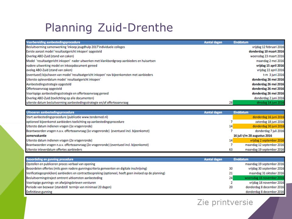 Planning Zuid-Drenthe