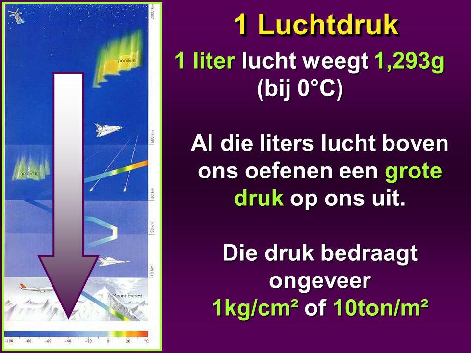 1 Luchtdruk 1 liter lucht weegt 1,293g (bij 0°C)