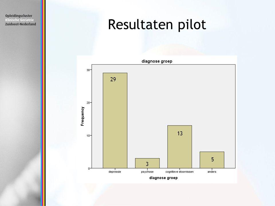 Resultaten pilot 29 13 5 3