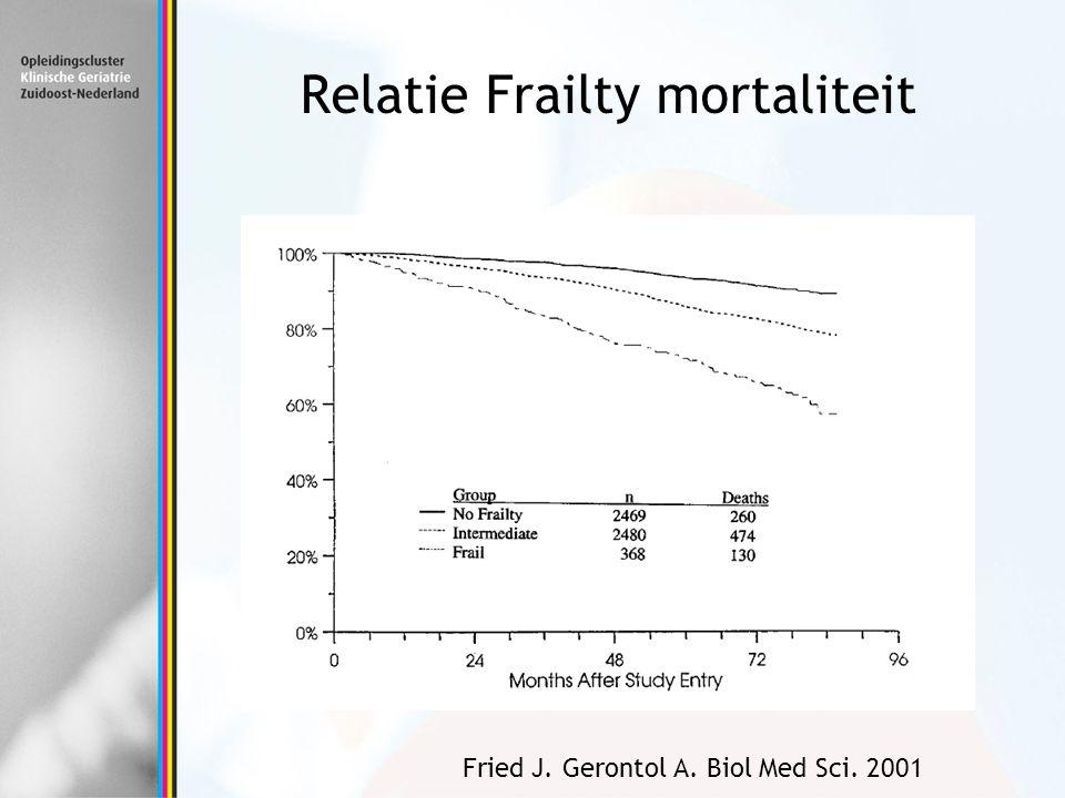 Relatie Frailty mortaliteit