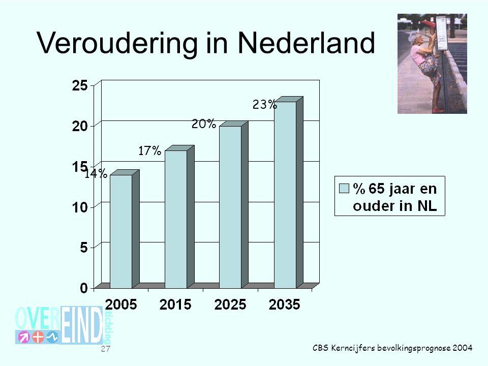 Veroudering in Nederland