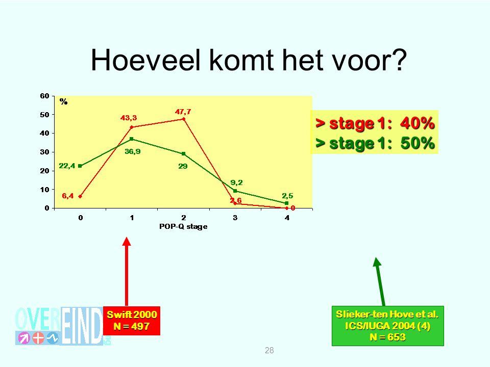 Hoeveel komt het voor > stage 1: 40% > stage 1: 50% Swift 2000