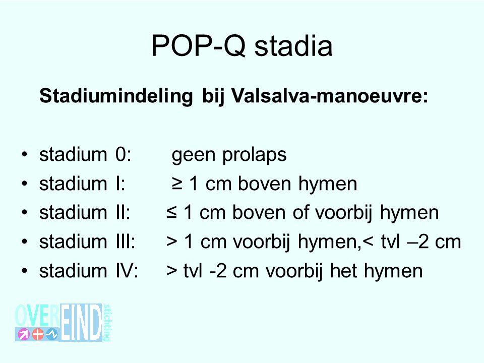 POP-Q stadia Stadiumindeling bij Valsalva-manoeuvre: