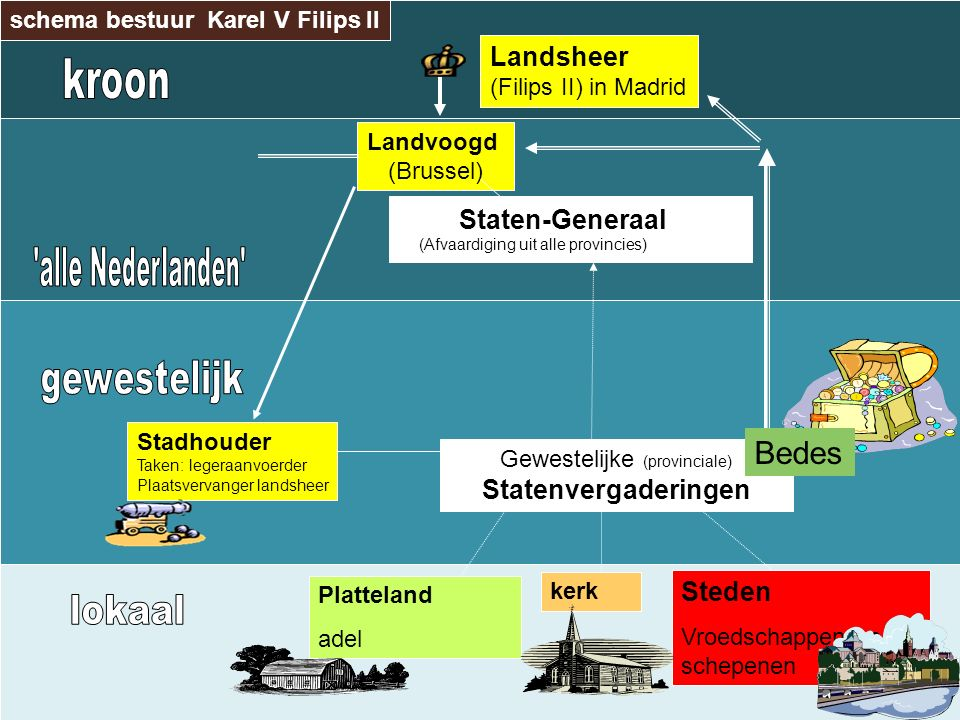 schema bestuur Karel V Filips II