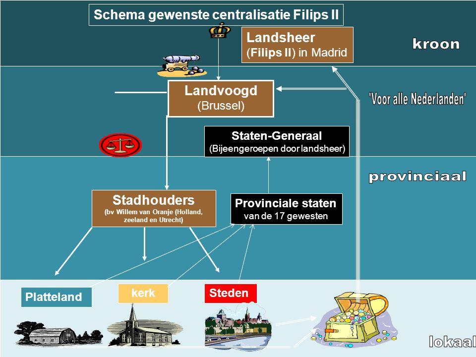 Schema gewenste centralisatie Filips II Stadhouders