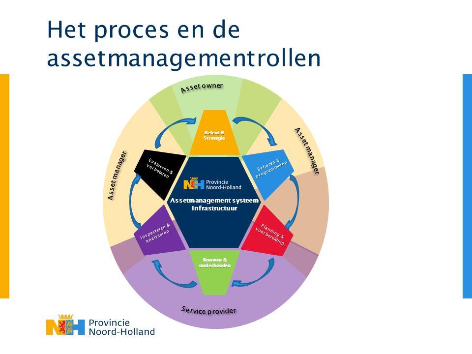 Het proces en de assetmanagementrollen
