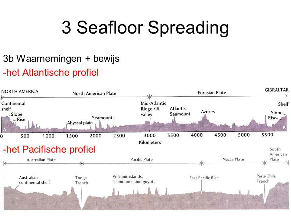 3 Seafloor Spreading 3b Waarnemingen + bewijs -het Atlantische profiel