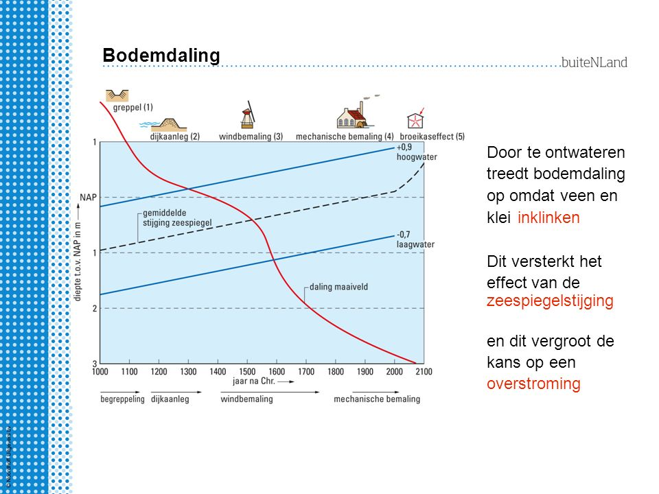 Bodemdaling Door te ontwateren treedt bodemdaling op omdat veen en klei. inklinken. Dit versterkt het effect van de.