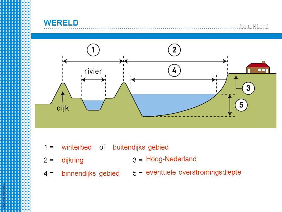 1 = winterbed. of. buitendijks gebied. 2 = dijkring. 3 = Hoog-Nederland. 4 = binnendijks gebied.