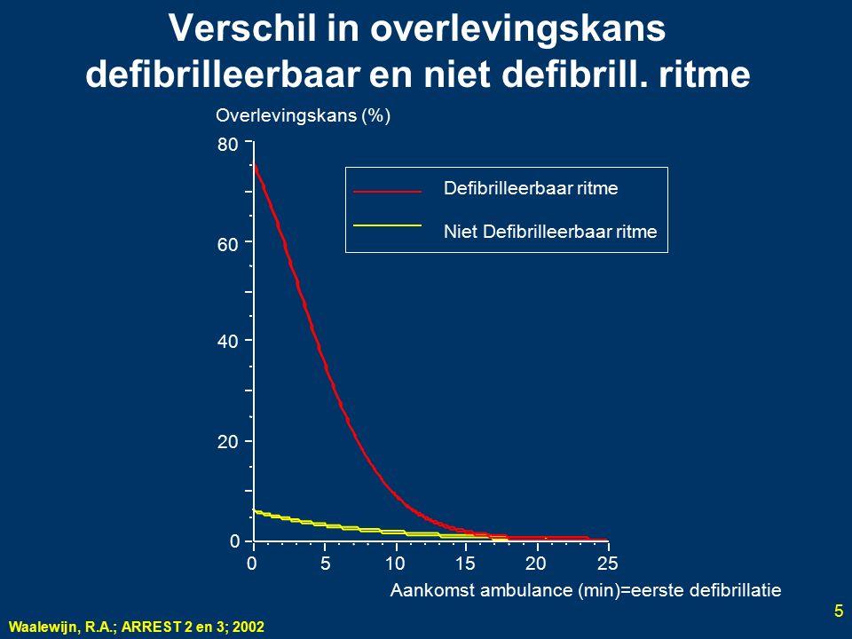 Verschil in overlevingskans defibrilleerbaar en niet defibrill. ritme