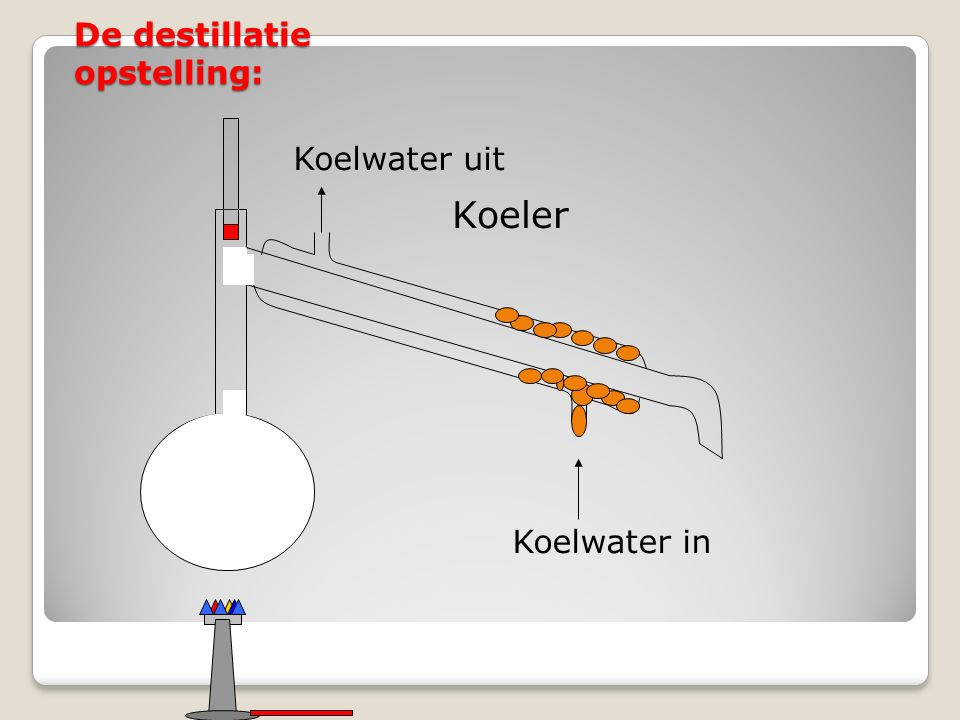 De destillatie opstelling: