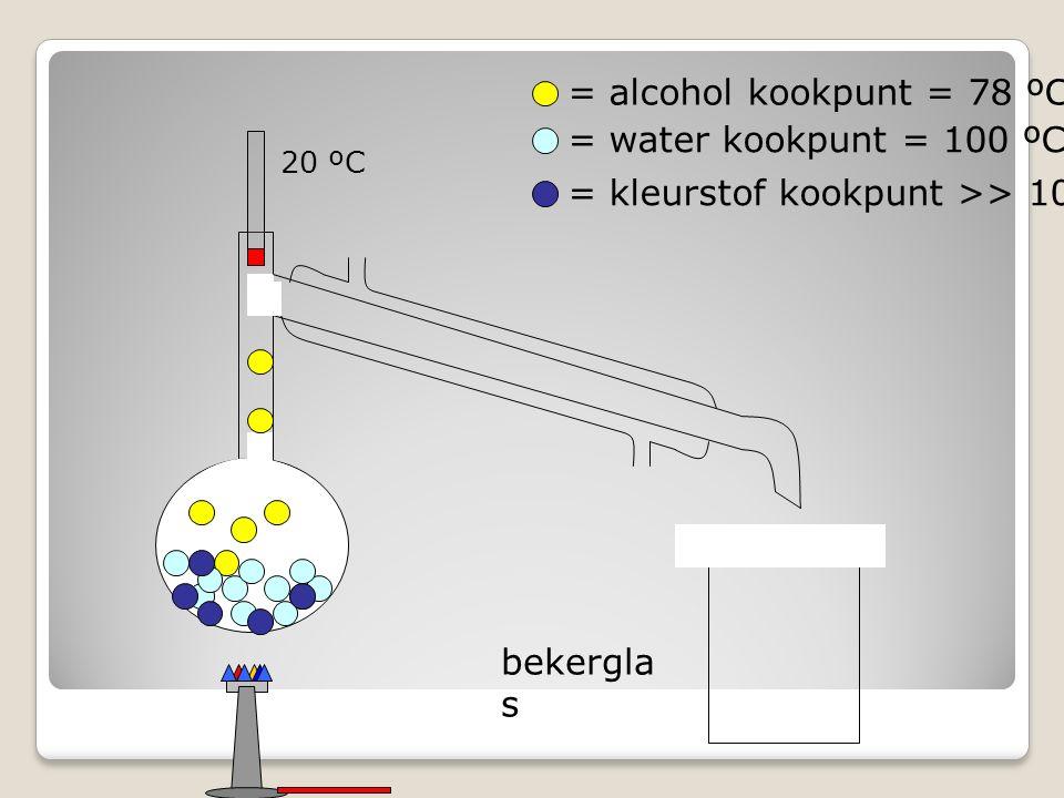 = kleurstof kookpunt >> 100 ºC