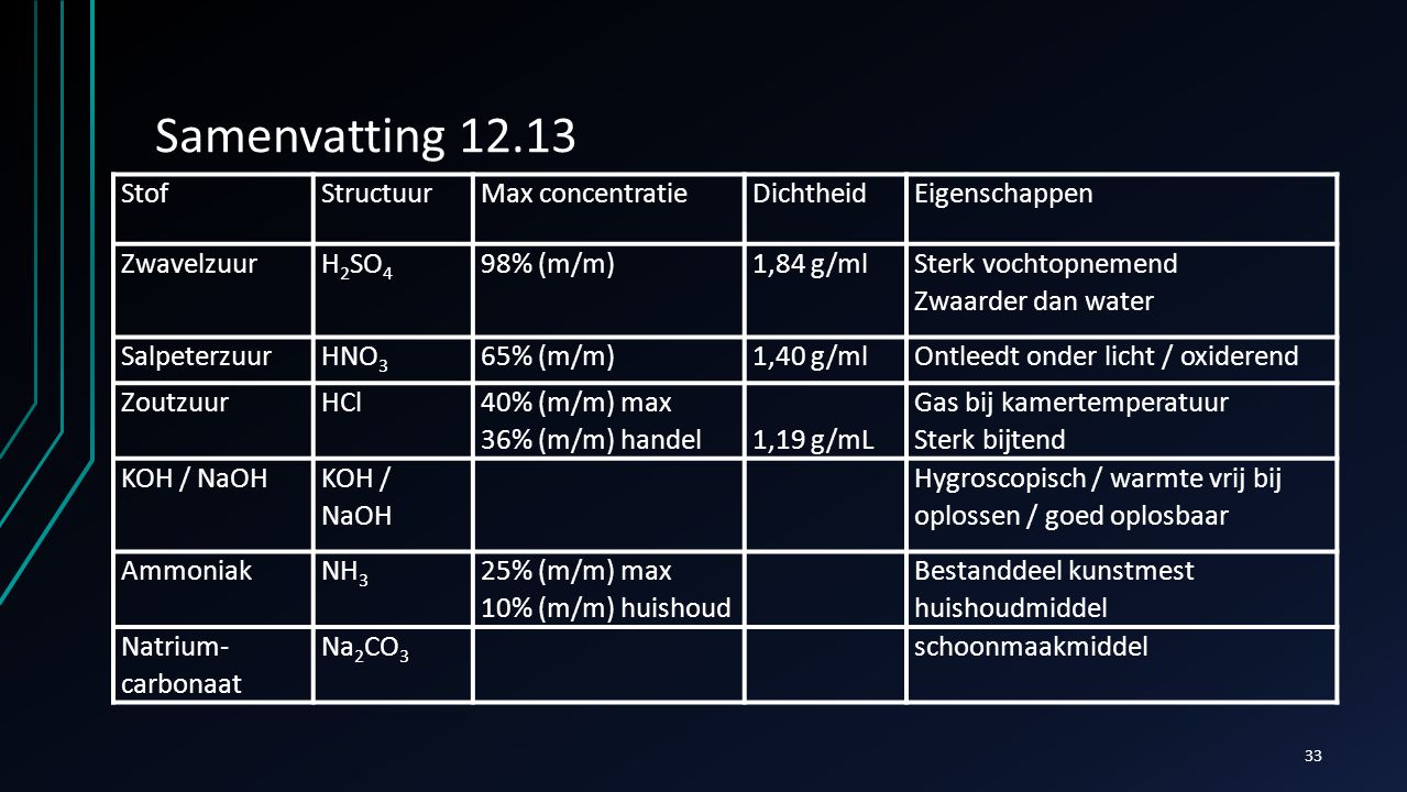 Samenvatting 12.13 Stof Structuur Max concentratie Dichtheid