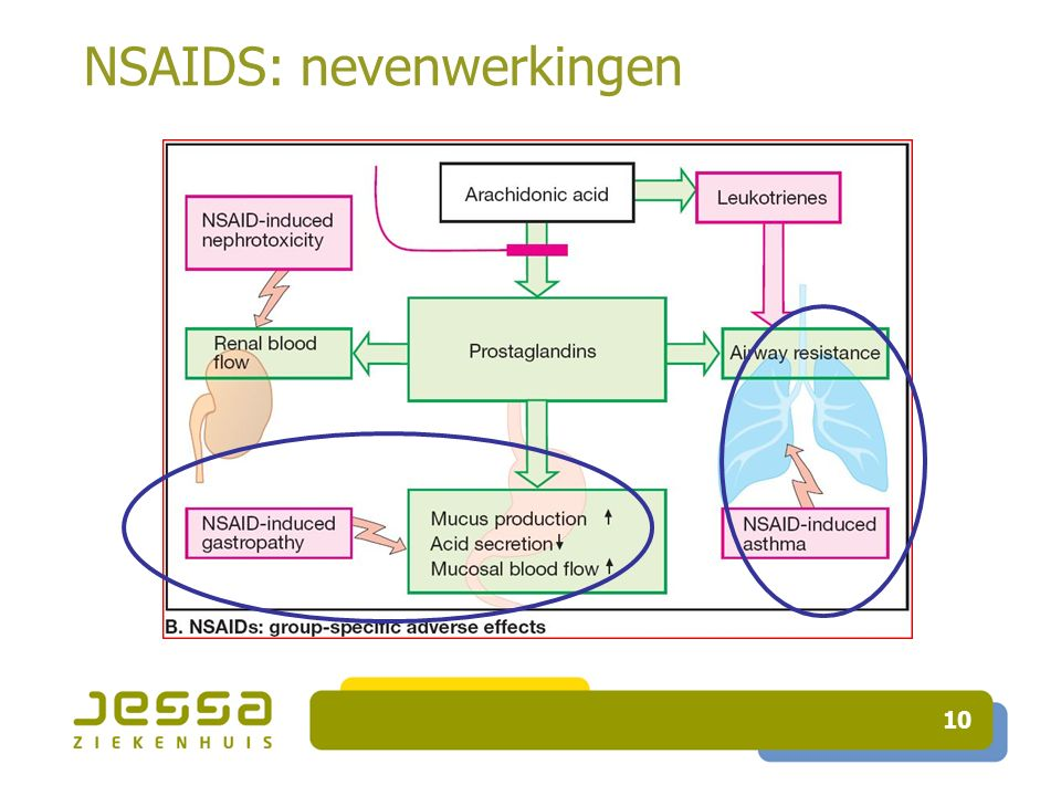NSAIDS: nevenwerkingen