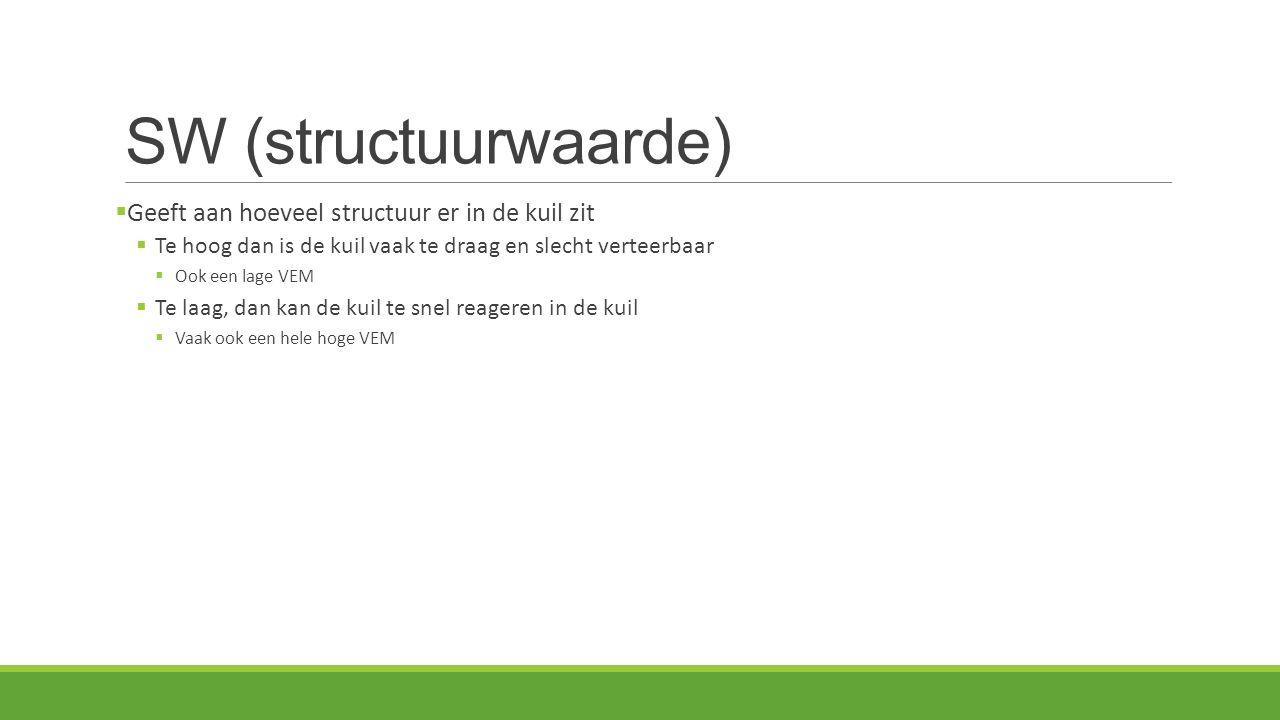SW (structuurwaarde) Geeft aan hoeveel structuur er in de kuil zit