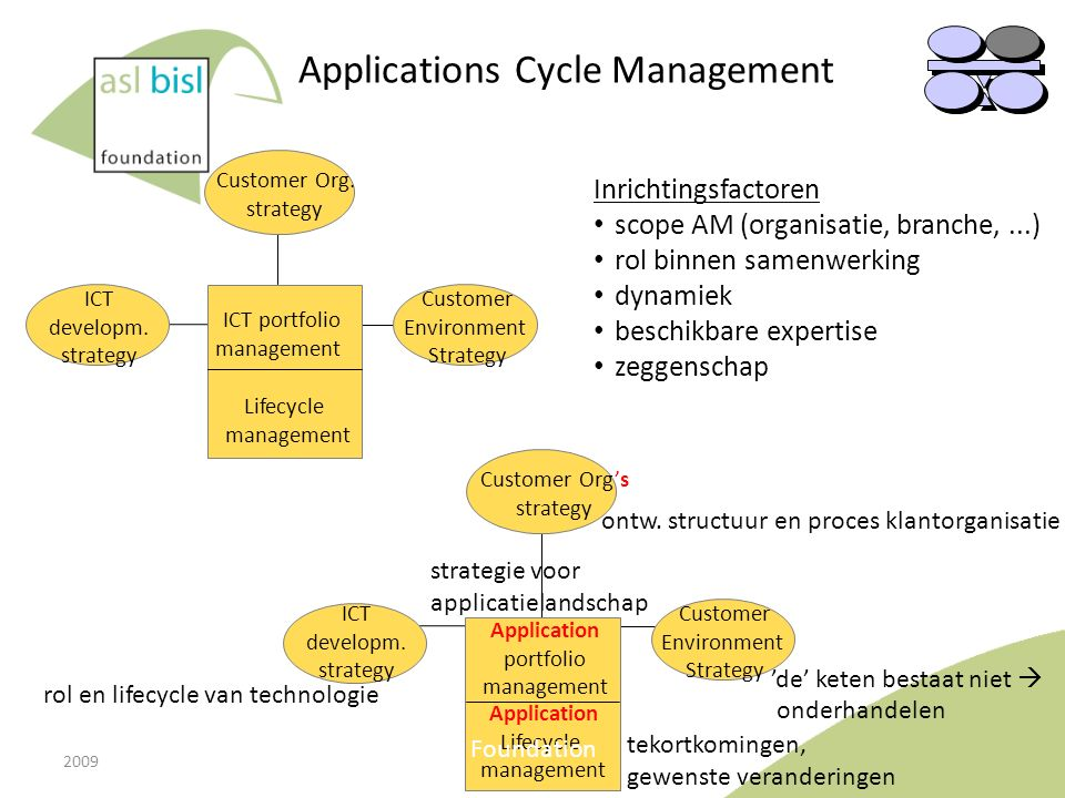Applications Cycle Management
