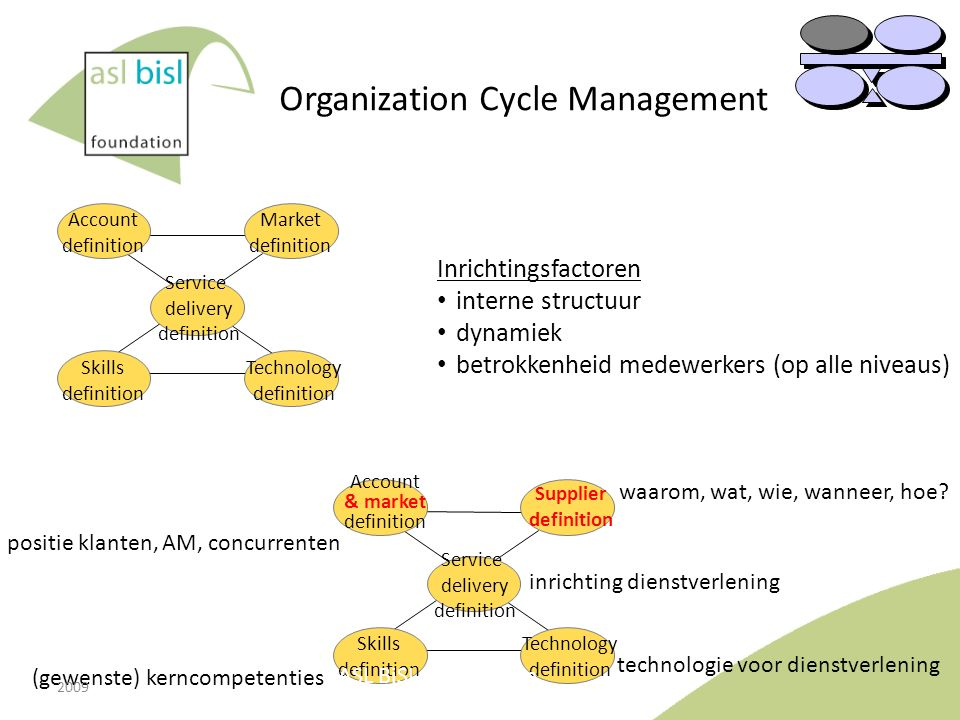 Organization Cycle Management