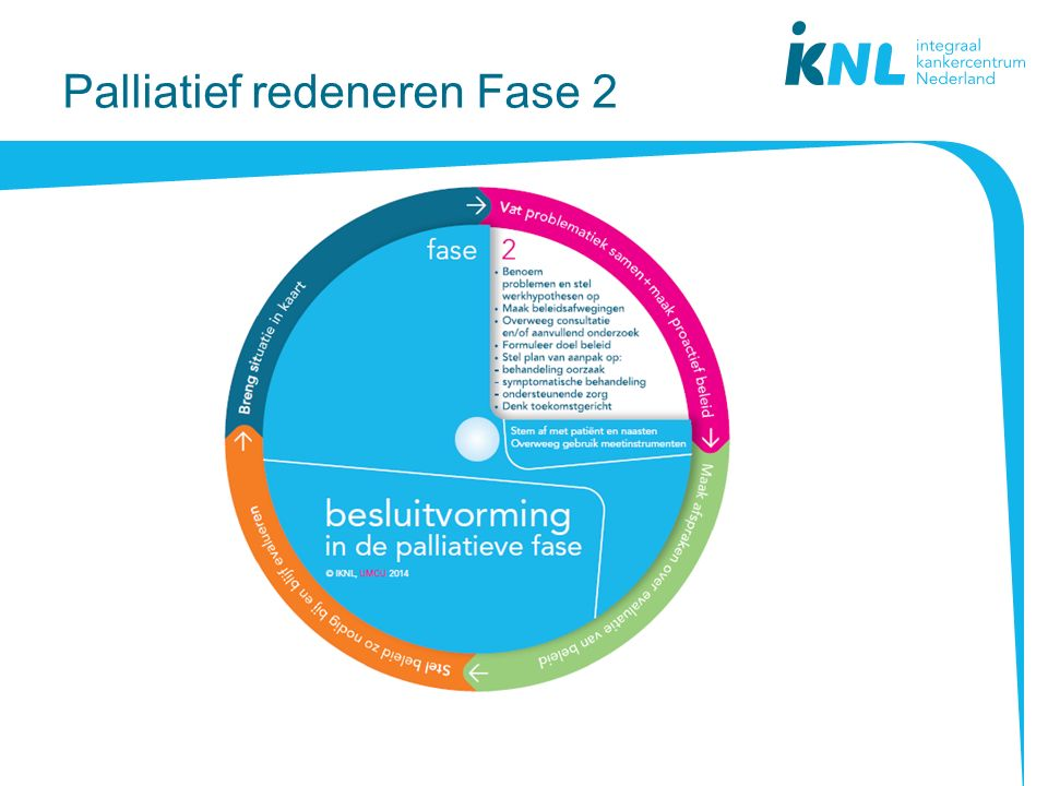 Palliatief redeneren Fase 2
