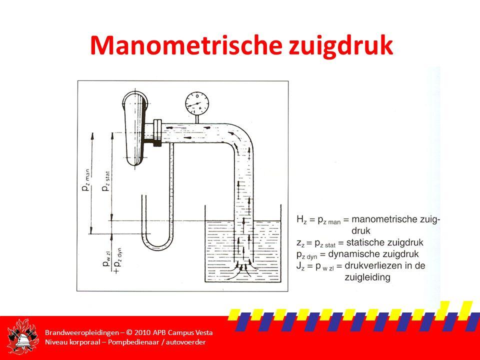 Manometrische zuigdruk