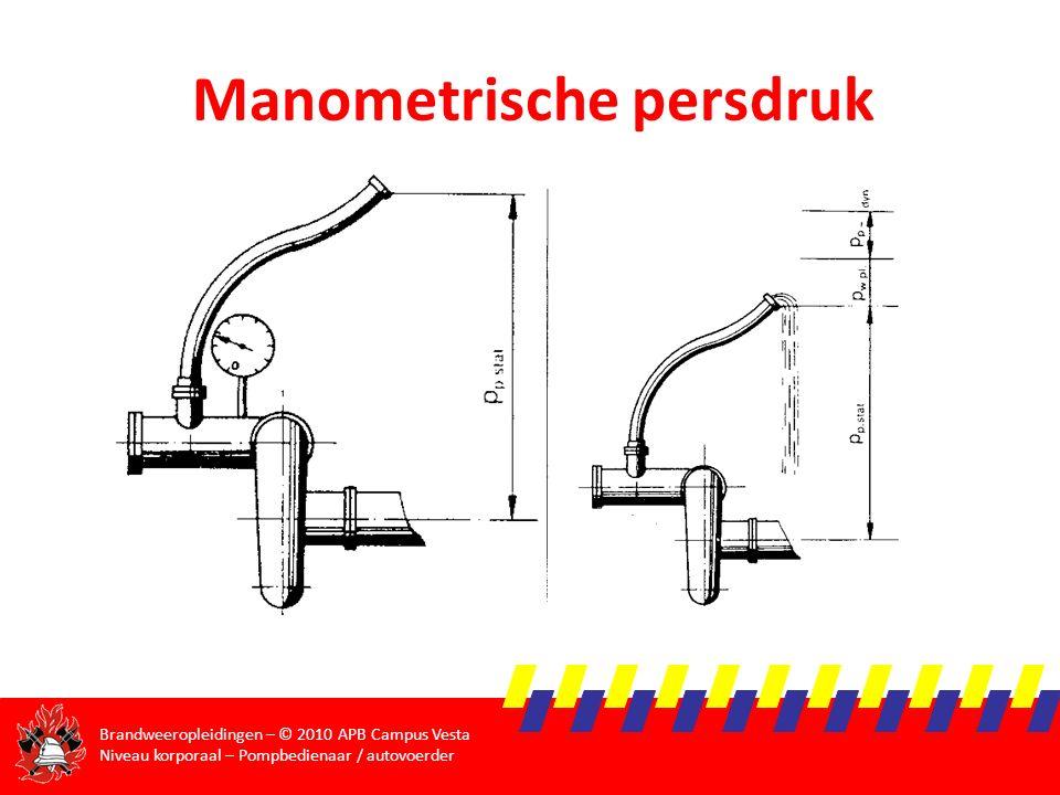 Manometrische persdruk