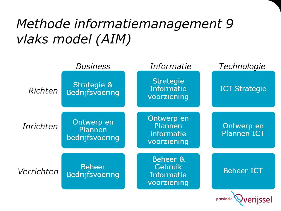 Methode informatiemanagement 9 vlaks model (AIM)