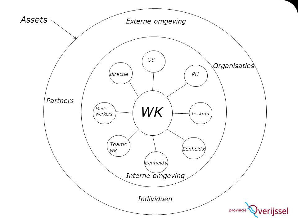 WK Assets Externe omgeving Organisaties Partners Interne omgeving