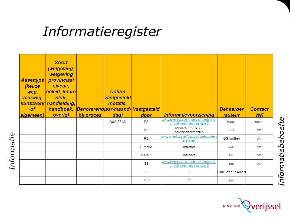 Informatieregister Informatiebehoefte Informatie